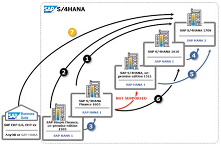 Webinar-Recording-Part-2_-How-to-Step-into-Digital-Transformation-with-SAP-S